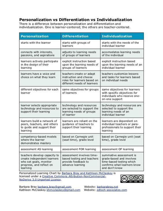 differentiated instruction vs universal design for learning