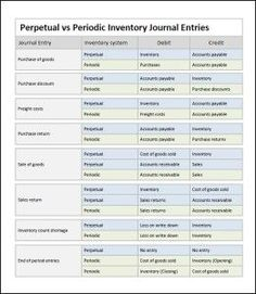 double entry journal instructions